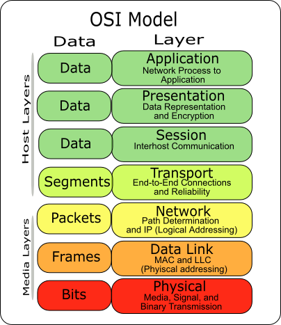 osi-model-7-layers